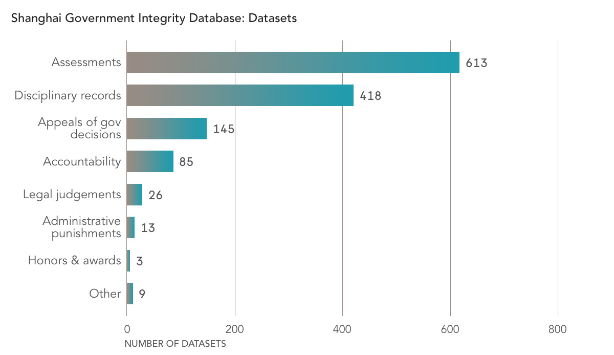 Social Credit China: Shanghai Government Integrity Datasets