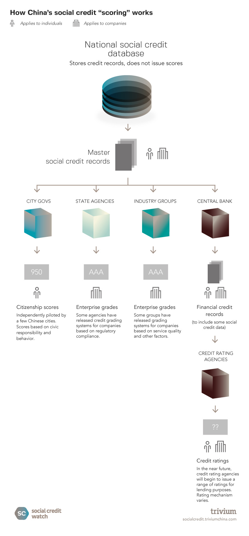 Social Credit: How social credit scoring works